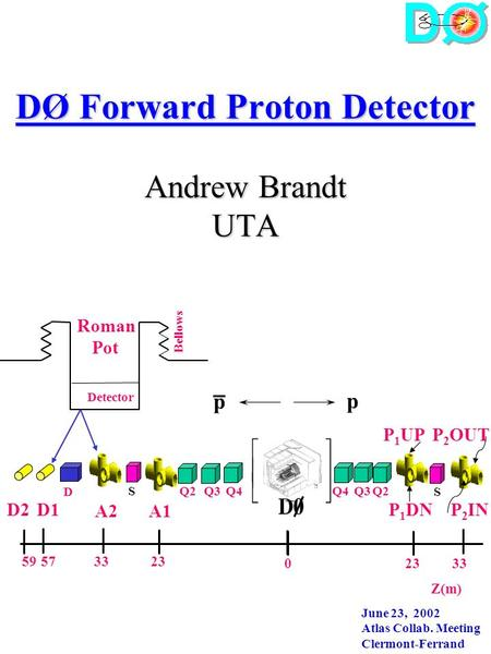 DØ Forward Proton Detector Andrew Brandt UTA Q4 D S Q3S A1A2 P 1 UP p p Z(m) D1 Detector Bellows Roman Pot 233359 33230 57 P 2 OUT Q2 P 1 DN P 2 IN D2.