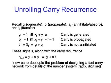 Unrolling Carry Recurrence. Carry-Lookahead Equations.