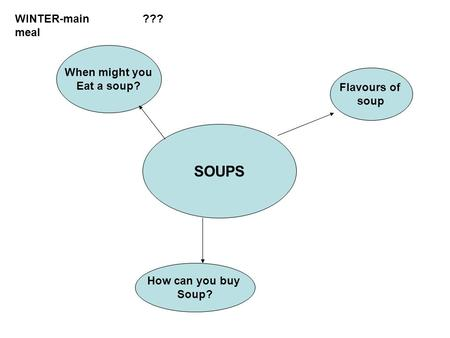 SOUPS When might you Eat a soup? How can you buy Soup? Flavours of soup ???WINTER-main meal.