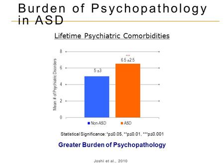 Greater Burden of Psychopathology