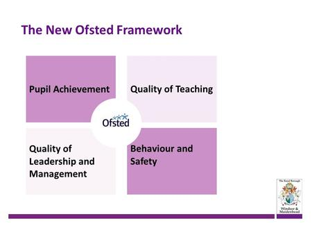 The New Ofsted Framework Pupil Achievement Quality of Leadership and Management Quality of Teaching Behaviour and Safety.