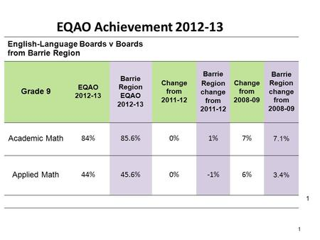 1 English-Language Boards v Boards from Barrie Region Grade 9 EQAO 2012-13 Barrie Region EQAO 2012-13 Change from 2011-12 Barrie Region change from 2011-12.