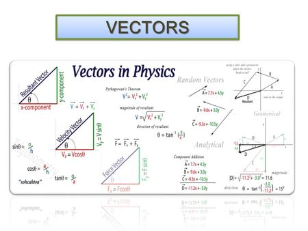 VECTORSVECTORS Vectors and Scalars A vector has magnitude as well as direction. Some vector quantities: displacement, velocity, force, momentum.