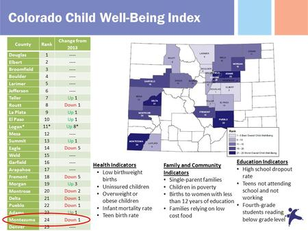 Colorado Child Well-Being Index CountyRank Change from 2013 Douglas 1---- Elbert 2---- Broomfield 3---- Boulder 4---- Larimer 5---- Jefferson 6---- Teller.
