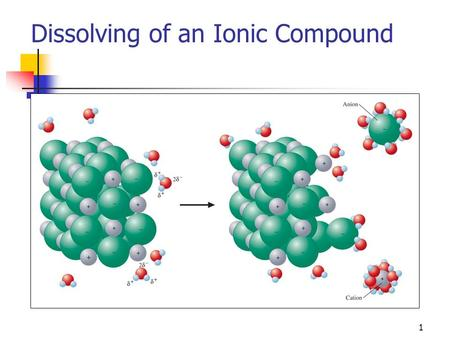 Dissolving of an Ionic Compound 1. Figure 7-2 p124.
