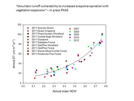 """Mountain runoff vulnerability to increased evapotranspiration with vegetation expansion"" – In press PNAS."
