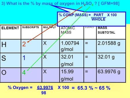 3) What is the % by mass of oxygen in H 2 SO 4 ? [ GFM=98] ELEMENT SUBSCRIPTSMULTIPLY ATOMIC MASS EQUALS MASS SUBTOTAL H 2 X1.00794 g/mol =2.01588 g S.