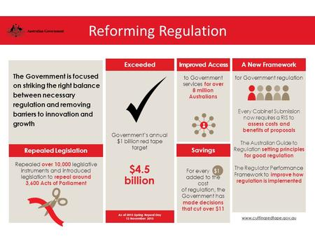 Reforming Regulation The Government is focused on striking the right balance between necessary regulation and removing barriers to innovation and growth.