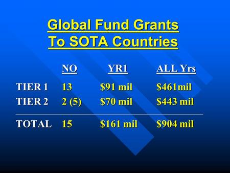 Global Fund Grants To SOTA Countries NO YR1 ALL Yrs TIER 113 $91 mil $461mil TIER 22 (5) $70 mil $443 mil _________________________________________________________________________.