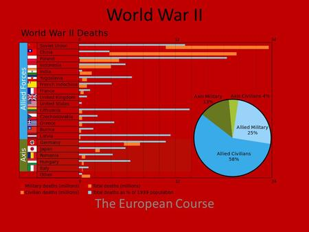 World War II The European Course. The Beginning  WWII begins when the Nazi blitzkrieg invades Poland from the West while the Soviets invaded from the.