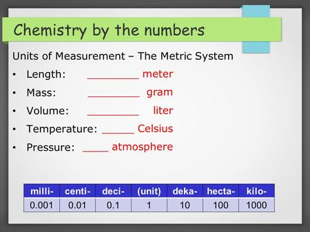 Chemistry by the numbers Units of Measurement – The Metric System Length: Mass: Volume: Temperature: Pressure: milli-centi-deci-(unit)deka-hecta-kilo-