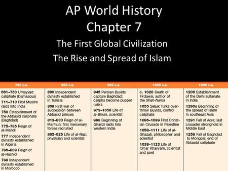 AP World History Chapter 7 The First Global Civilization The Rise and Spread of Islam.