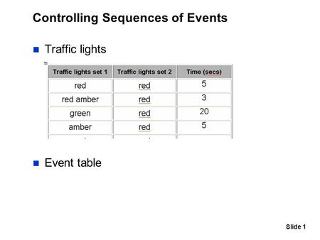 Slide 1 Controlling Sequences of Events Traffic lights Event table.