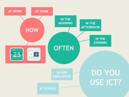 ICT in Education By: Aleah, Kimmy and Miles HOW OFTEN DO YOU USE ICT? AT HOME AT WORK IN THE MORNING IN THE AFTERNOON IN THE EVENING IN OUR EDUCATION AT.