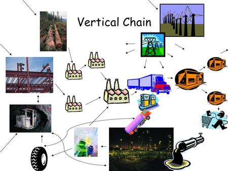 Vertical Chain. Vertical Integration The degree to which the firm controls the chain.