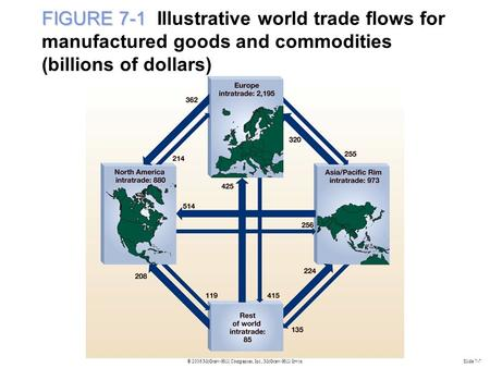 © 2006 McGraw-Hill Companies, Inc., McGraw-Hill/IrwinSlide 7-7 FIGURE 7-1 FIGURE 7-1 Illustrative world trade flows for manufactured goods and commodities.
