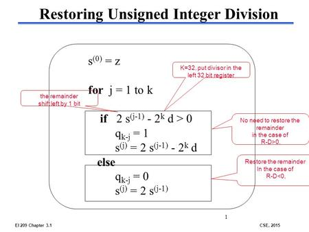 EI 209 Chapter 3.1CSE, 2015 s (0) = z for j = 1 to k if 2 s (j-1) - 2 k d > 0 q k-j = 1 s (j) = 2 s (j-1) - 2 k d else q k-j = 0 s (j) = 2 s (j-1) 1 Restoring.
