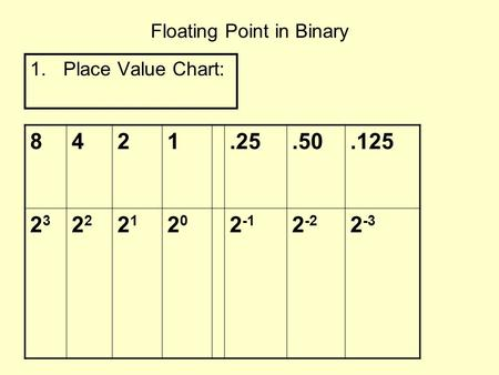 Floating Point in Binary 1.Place Value Chart: 8421.25.50.125 23232 2121 2020 2 -1 2 -2 2 -3.