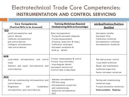 Core Competencies (Practical Skills to be Assessed) Training Workshops Required (Underpinning Skills & Knowledge) Job Qualifications/Positions Qualified.