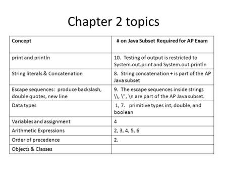 Chapter 2 topics Concept # on Java Subset Required for AP Exam print and println10. Testing of output is restricted to System.out.print and System.out.println.
