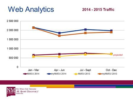 Web Analytics 2014 - 2015 Traffic projected. Web Analytics Direct Traffic to myNMSU increased, Referral Traffic from homepage decreased 2014 – 2015 myNMSU.