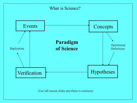 Events Concepts Hypotheses Verification Operational Definitions Replication Paradigm of Science What is Science? (Use left mouse clicks anywhere to continue)