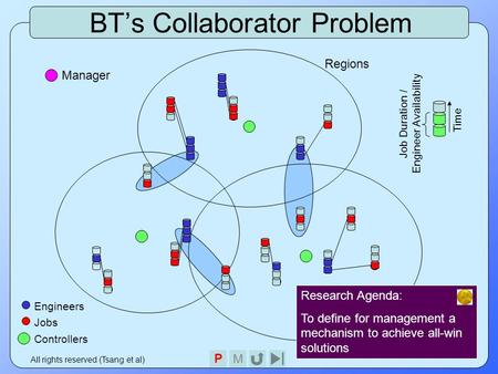 PM All rights reserved (Tsang et al) BT's Collaborator Problem Regions Engineers Jobs P Controllers Time Job Duration / Engineer Availability Manager Research.