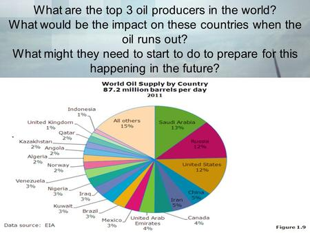 What are the top 3 oil producers in the world? What would be the impact on these countries when the oil runs out? What might they need to start to do to.