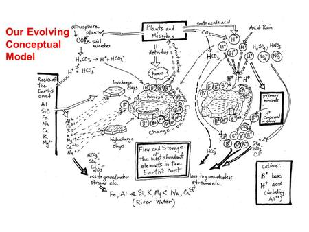 "Our Evolving Conceptual Model. This is called ""Pw"" in the soils community."