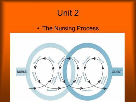 Unit 2 The Nursing Process. An orderly way of developing a plan of care for the individual patient.