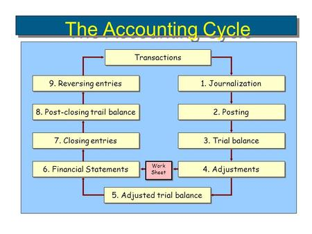 The Accounting Cycle Transactions 1. Journalization 6. Financial Statements 7. Closing entries 8. Post-closing trail balance 9. Reversing entries 3. Trial.