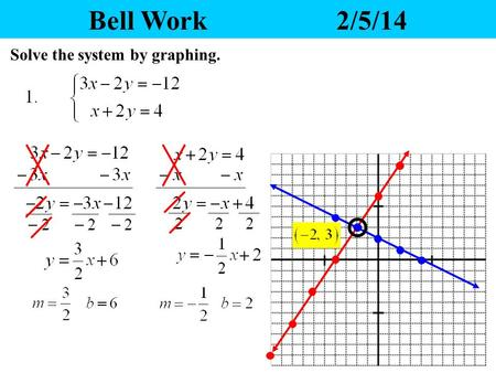 Bell Work2/5/14 Solve the system by graphing. Yesterday's Homework 1.Any questions? 2.Please pass your homework to the front. Make sure the correct heading.