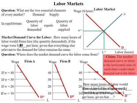 How many hours of labor would firms hire (the quantity demanded), if the wage were $____ per hour, given that everything else relevant to the demand for.