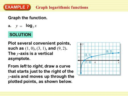 EXAMPLE 7 Graph logarithmic functions Graph the function. SOLUTION a.y = 3 log x Plot several convenient points, such as (1, 0), (3, 1), and (9, 2). The.