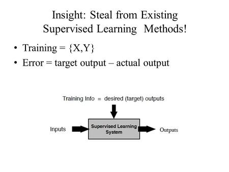 Insight: Steal from Existing Supervised Learning Methods! Training = {X,Y} Error = target output – actual output.