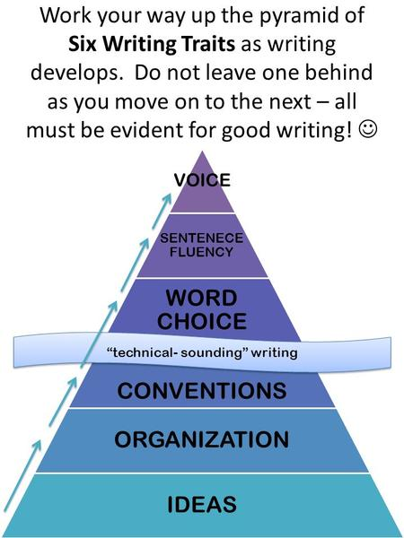 Work your way up the pyramid of Six Writing Traits as writing develops. Do not leave one behind as you move on to the next – all must be evident for good.