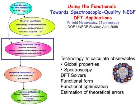 1 Technology to calculate observables Global properties Spectroscopy DFT Solvers Functional form Functional optimization Estimation of theoretical errors.