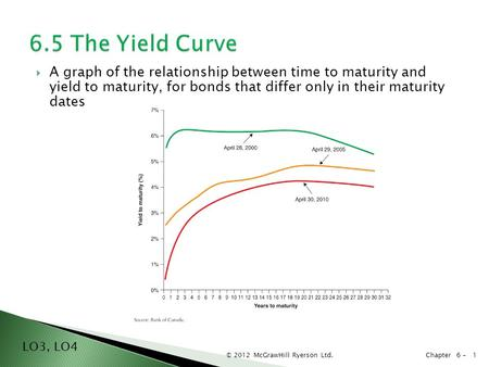 © 2012 McGrawHill Ryerson Ltd. Chapter 6 -  A graph of the relationship between time to maturity and yield to maturity, for bonds that differ only in.