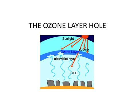 THE OZONE LAYER HOLE. What is it? The atmosphere is a layer of gas involving the Earth. This layer protects life from the sun radiations. The ozone layer.