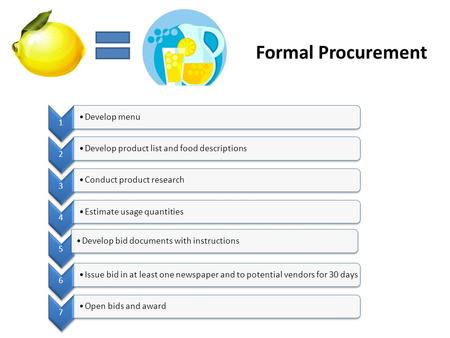 Formal Procurement 1 Develop menu 2 Develop product list and food descriptions 3 Conduct product research 4 Estimate usage quantities 5 Develop bid documents.