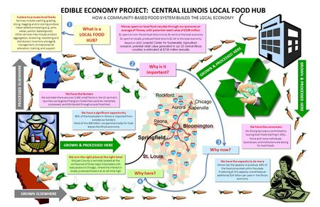 EDIBLE ECONOMY PROJECT: CENTRAL ILLINOIS LOCAL FOOD HUB HOW A COMMUNITY-BASED FOOD SYSTEM BUILDS THE LOCAL ECONOMY A place to process local foods Services.
