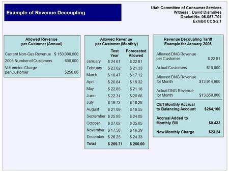 Example of Revenue Decoupling Utah Committee of Consumer Services Witness: David Dismukes Docket No. 05-057-T01 Exhibit CCS-2.1 Allowed Revenue per Customer.