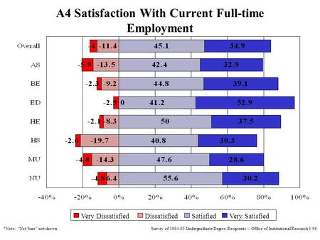 Survey of 1994-95 Undergraduate Degree Recipients -- Office of Institutional Research 3/99 A4 Satisfaction With Current Full-time Employment DissatisfiedVery.