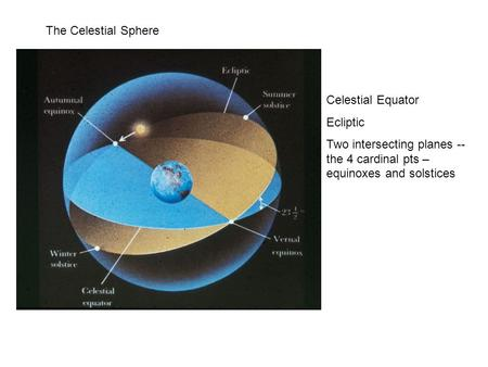 The Celestial Sphere Celestial Equator Ecliptic Two intersecting planes -- the 4 cardinal pts – equinoxes and solstices.