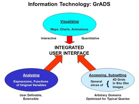 Information Technology: GrADS INTEGRATED USER INTERFACE Maps, Charts, Animations Expressions, Functions of Original Variables General slices of { 4D Grids.