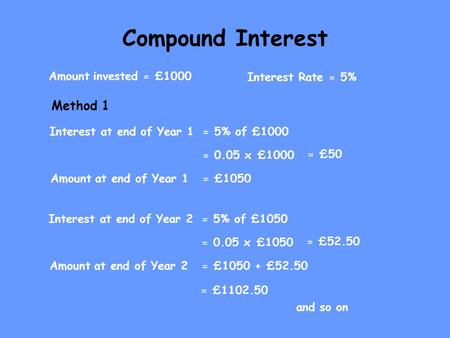 Compound Interest Amount invested = £1000 Interest Rate = 5% Interest at end of Year 1= 5% of £1000 = 0.05 x  £1000 = £50 Amount at end of Year 1= £1050.