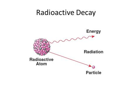 Radioactive Decay. Types of Radioactive Decay Alpha Decay: nucleus eject an alpha particle (made of 2 protons and 2 neutrons – a helium nucleus) – Can.