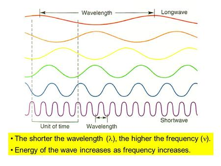 The shorter the wavelength ( ), the higher the frequency ( ). Energy of the wave increases as frequency increases.