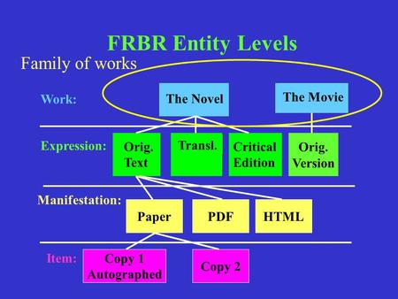 FRBR Entity Levels Family of works The Novel The Movie Orig. Version