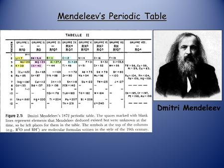 Mendeleev's Periodic Table Dmitri Mendeleev Modern Russian Table.